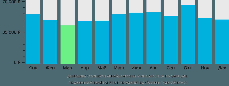 Динамика стоимости авиабилетов из Минска в США по месяцам