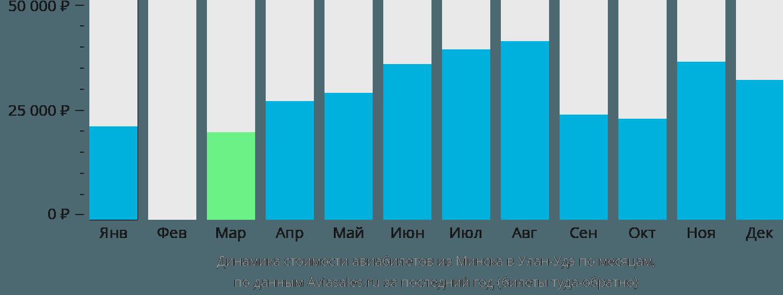 Динамика стоимости авиабилетов из Минска в Улан-Удэ по месяцам