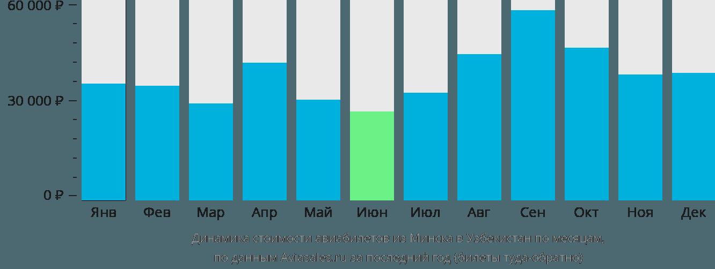 Динамика стоимости авиабилетов из Минска в Узбекистан по месяцам