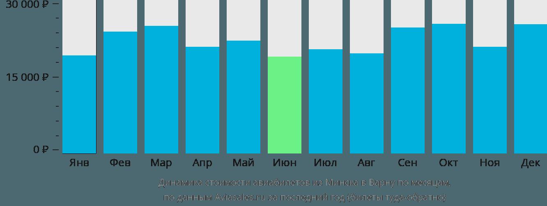 Динамика стоимости авиабилетов из Минска в Варну по месяцам