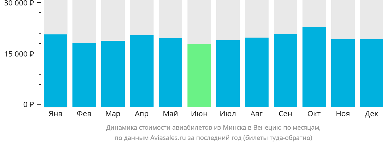 Динамика стоимости авиабилетов из Минска в Венецию по месяцам