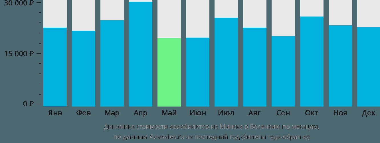 Динамика стоимости авиабилетов из Минска в Валенсию по месяцам