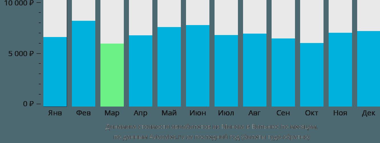 Динамика стоимости авиабилетов из Минска в Вильнюс по месяцам