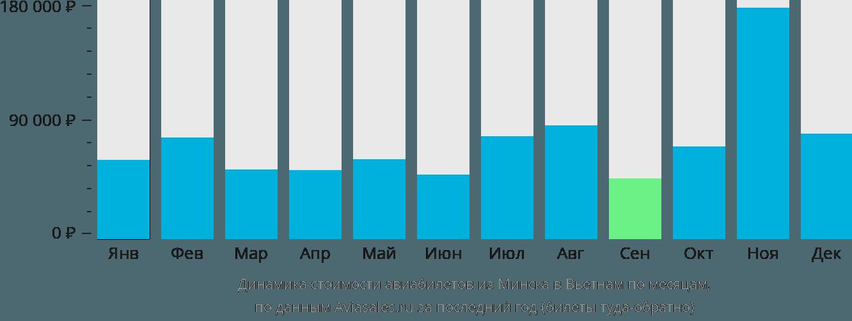 Динамика стоимости авиабилетов из Минска в Вьетнам по месяцам