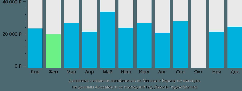 Динамика стоимости авиабилетов из Минска в Верону по месяцам