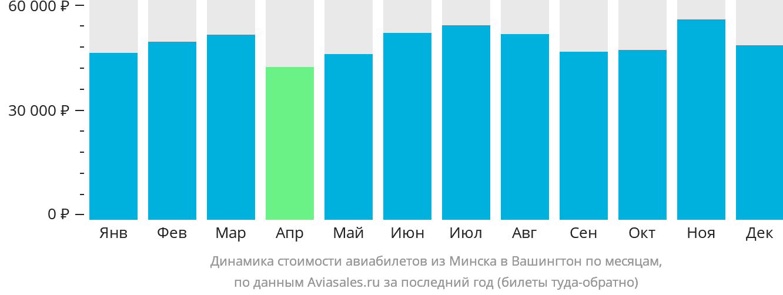 Динамика стоимости авиабилетов из Минска в Вашингтон по месяцам