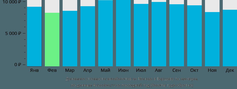 Динамика стоимости авиабилетов из Минска в Варшаву по месяцам