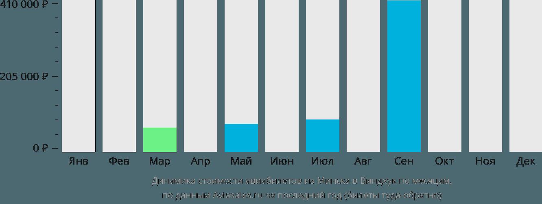 Динамика стоимости авиабилетов из Минска в Виндхук по месяцам