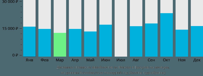 Динамика стоимости авиабилетов из Минска в Вроцлав по месяцам