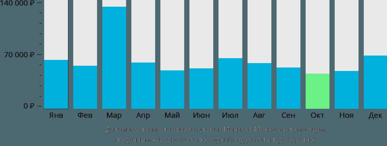Динамика стоимости авиабилетов из Минска в Монреаль по месяцам