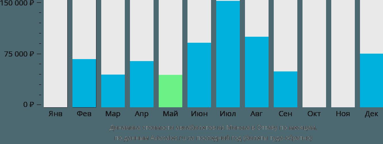 Динамика стоимости авиабилетов из Минска в Оттаву по месяцам
