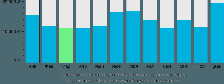 Динамика стоимости авиабилетов из Минска в Торонто по месяцам