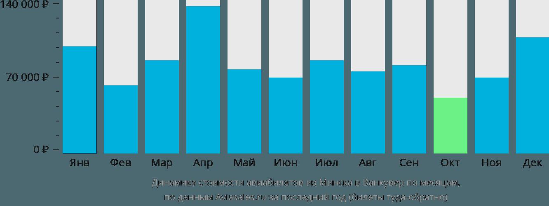 Динамика стоимости авиабилетов из Минска в Ванкувер по месяцам