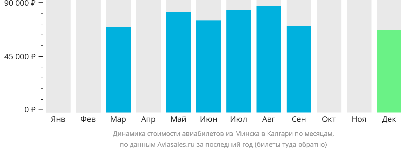 Динамика стоимости авиабилетов из Минска в Калгари по месяцам