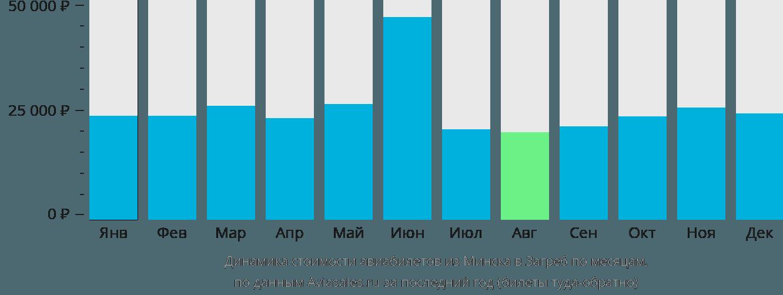 Динамика стоимости авиабилетов из Минска в Загреб по месяцам