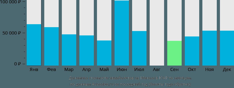 Динамика стоимости авиабилетов из Минска в ЮАР по месяцам
