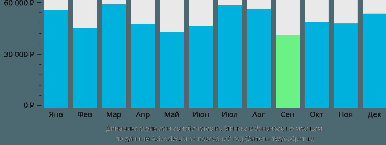 Динамика стоимости авиабилетов из Минска в Занзибар по месяцам