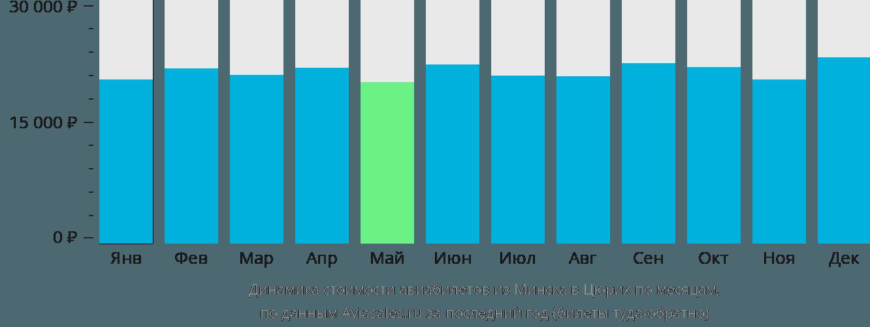 Динамика стоимости авиабилетов из Минска в Цюрих по месяцам