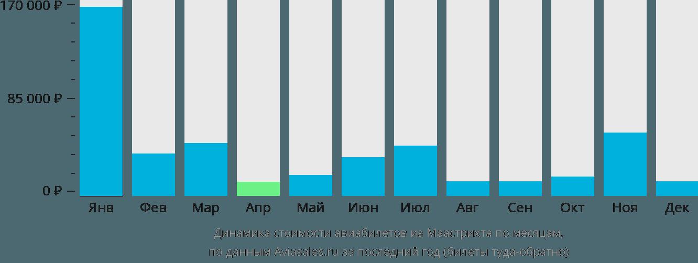 Динамика стоимости авиабилетов из Маастрихта по месяцам