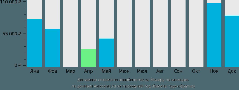 Динамика стоимости авиабилетов из Масеру по месяцам