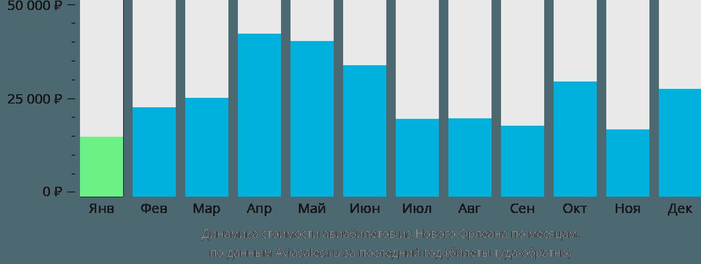 Динамика стоимости авиабилетов из Нового Орлеана по месяцам
