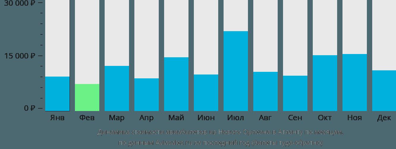 Динамика стоимости авиабилетов из Нового Орлеана в Атланту по месяцам