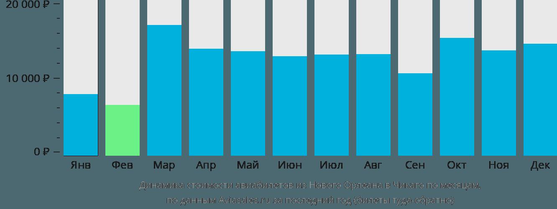 Динамика стоимости авиабилетов из Нового Орлеана в Чикаго по месяцам