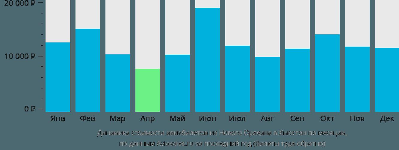 Динамика стоимости авиабилетов из Нового Орлеана в Хьюстон по месяцам