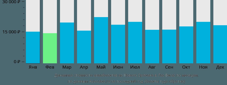 Динамика стоимости авиабилетов из Нового Орлеана в Лас-Вегас по месяцам