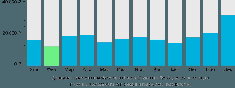 Динамика стоимости авиабилетов из Нового Орлеана в Лос-Анджелес по месяцам