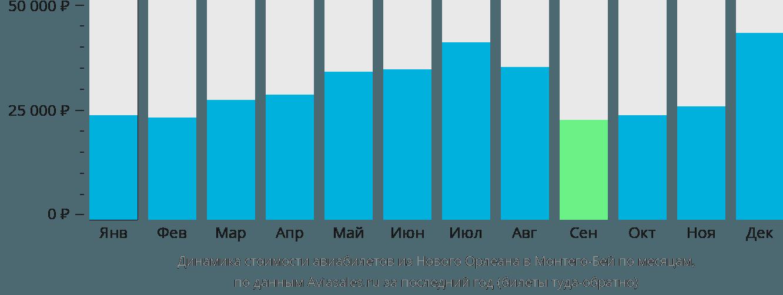Динамика стоимости авиабилетов из Нового Орлеана в Монтего-Бей по месяцам