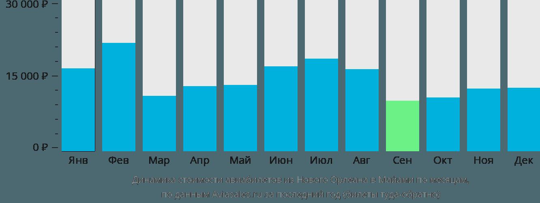 Динамика стоимости авиабилетов из Нового Орлеана в Майами по месяцам