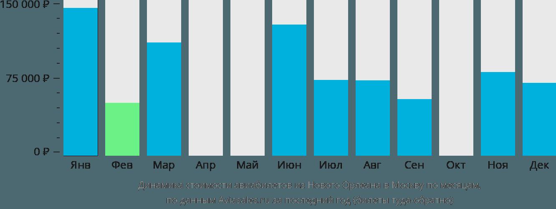 Динамика стоимости авиабилетов из Нового Орлеана в Москву по месяцам