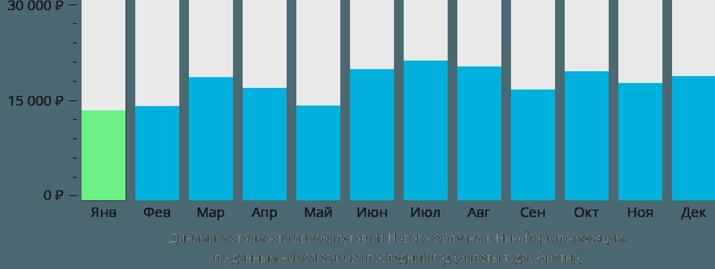 Динамика стоимости авиабилетов из Нового Орлеана в Нью-Йорк по месяцам