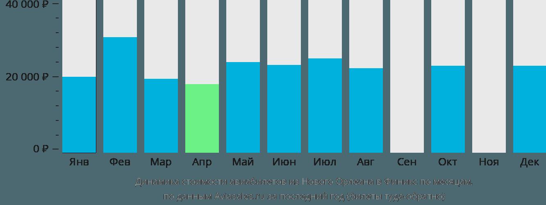 Динамика стоимости авиабилетов из Нового Орлеана в Финикс по месяцам