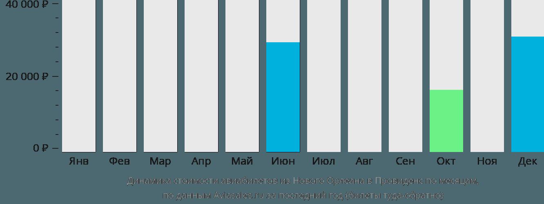 Динамика стоимости авиабилетов из Нового Орлеана в Провиденс по месяцам