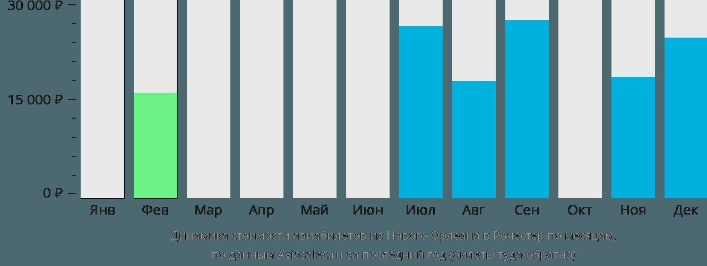 Динамика стоимости авиабилетов из Нового Орлеана в Рочестер по месяцам
