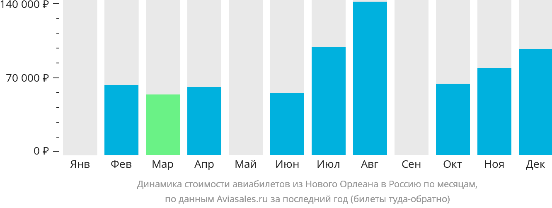 Динамика стоимости авиабилетов из Нового Орлеана в Россию по месяцам