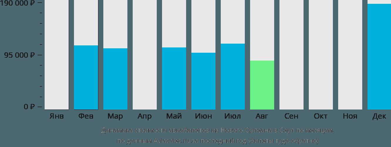 Динамика стоимости авиабилетов из Нового Орлеана в Сеул по месяцам
