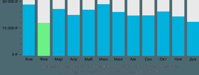 Динамика стоимости авиабилетов из Нового Орлеана в Сан-Франциско по месяцам
