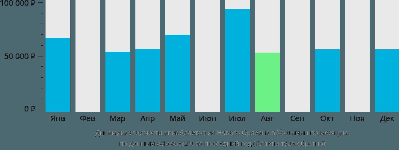 Динамика стоимости авиабилетов из Нового Орлеана в Хошимин по месяцам