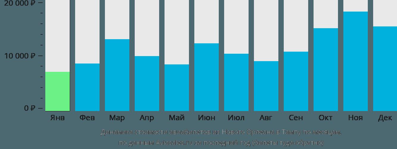Динамика стоимости авиабилетов из Нового Орлеана в Тампу по месяцам