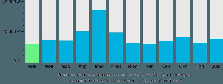 Динамика стоимости авиабилетов из Нового Орлеана в США по месяцам