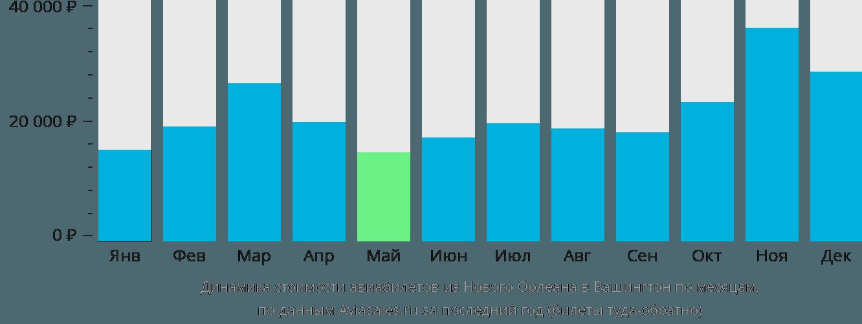 Динамика стоимости авиабилетов из Нового Орлеана в Вашингтон по месяцам