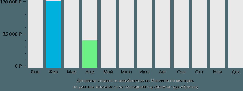 Динамика стоимости авиабилетов из Манзини по месяцам