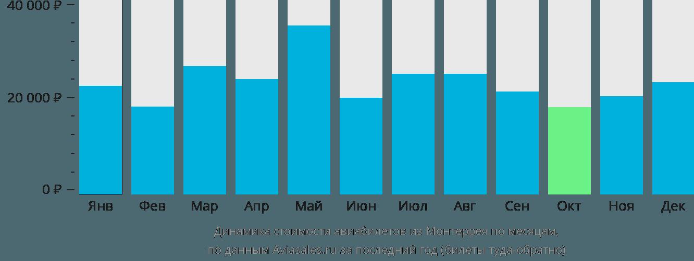 Динамика стоимости авиабилетов из Монтеррея по месяцам