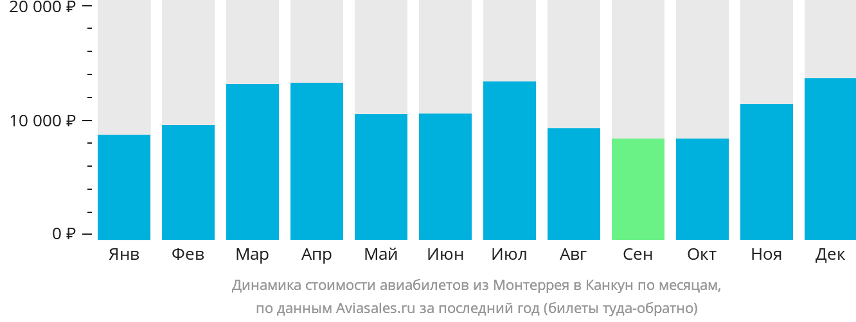 Динамика стоимости авиабилетов из Монтеррея в Канкун по месяцам