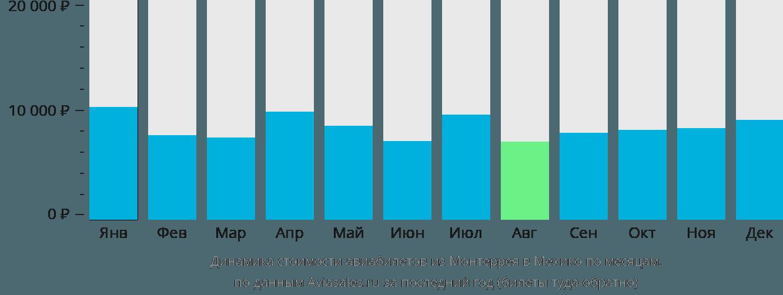 Динамика стоимости авиабилетов из Монтеррея в Мехико по месяцам