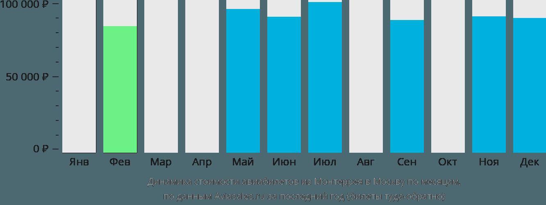 Динамика стоимости авиабилетов из Монтеррея в Москву по месяцам