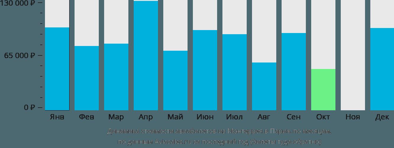 Динамика стоимости авиабилетов из Монтеррея в Париж по месяцам